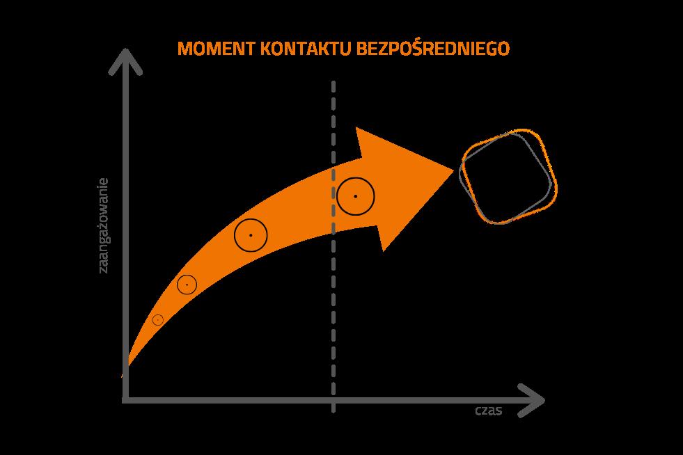 infografika proces zakupowy w b2b
