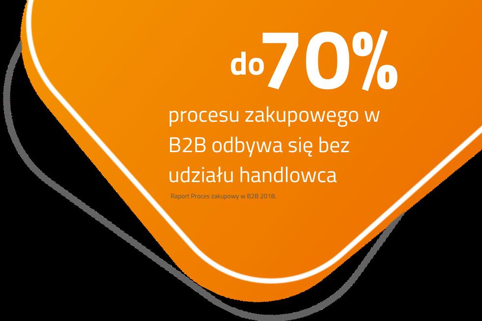 Proces zakupowy w b2b