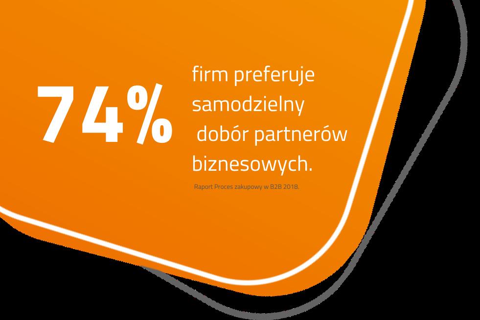 Infografika wybór partnerów biznesowych